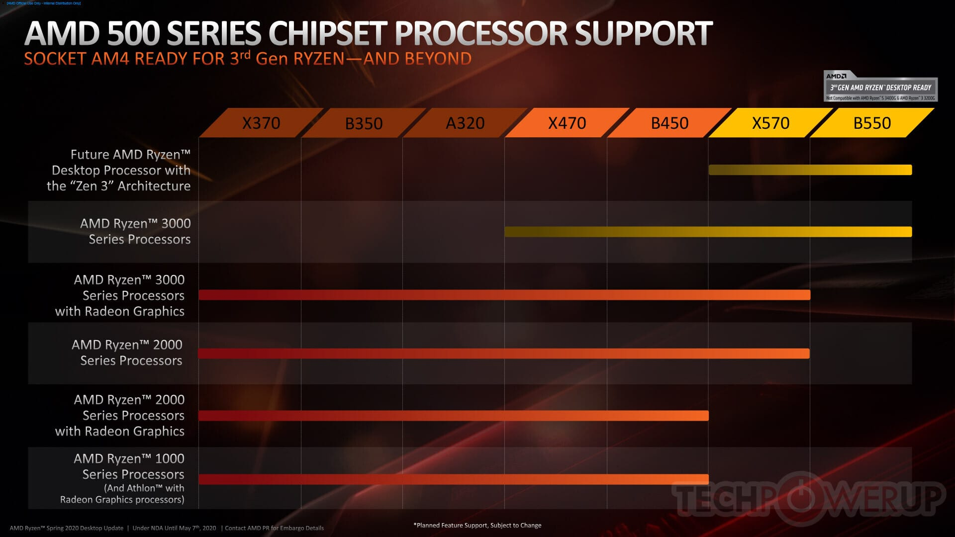 compatibilité chipset AMD B550 X570 X470 Zen 3