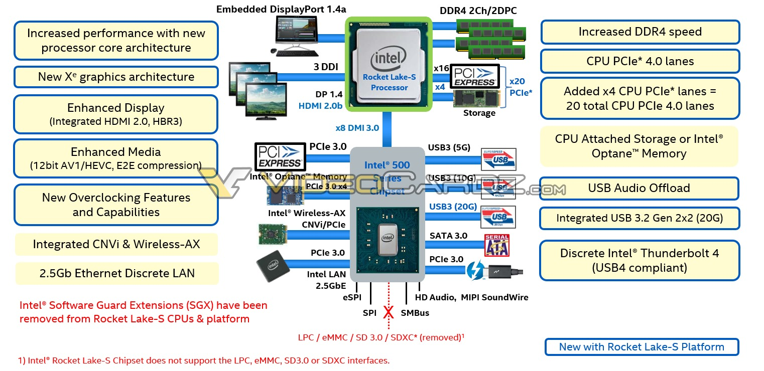 diagramme Intel Rocket Lake-S
