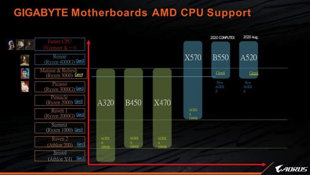 Support CPU AMD cartes mères Gigabyte