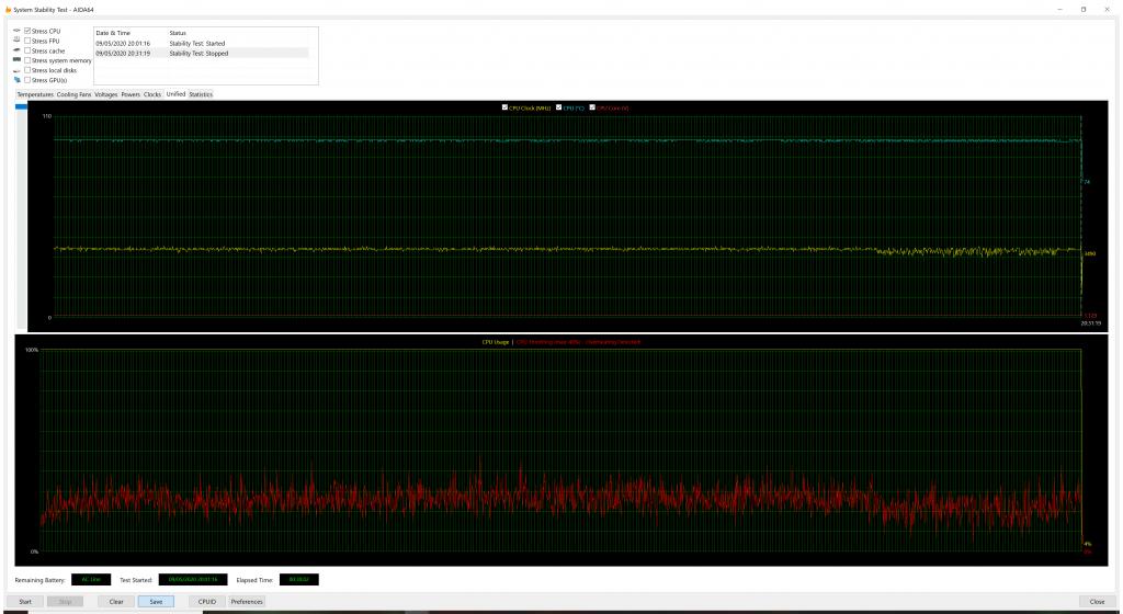 Test de stabilité Aida64 Thermal Throttling