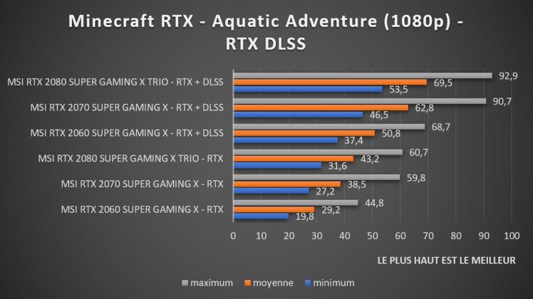 benchmark Minecraft RTX DLSS 1080