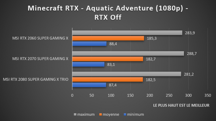 Test Minecraft RTX off 1080p