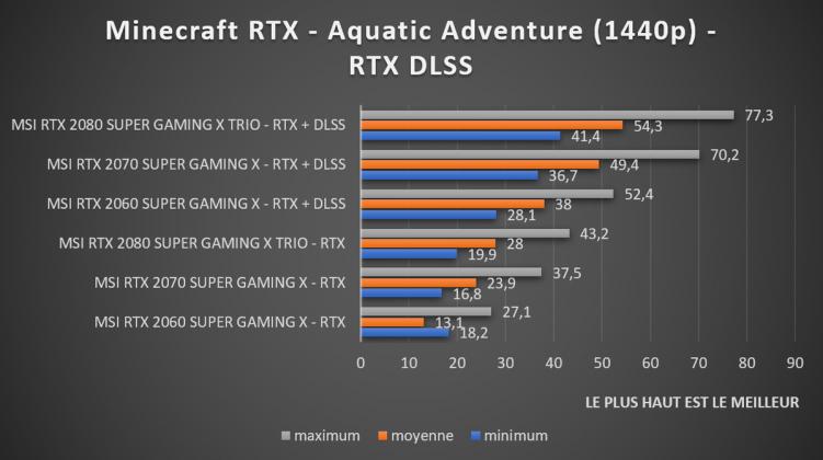 benchmark Minecraft RTX DLSS 1440p