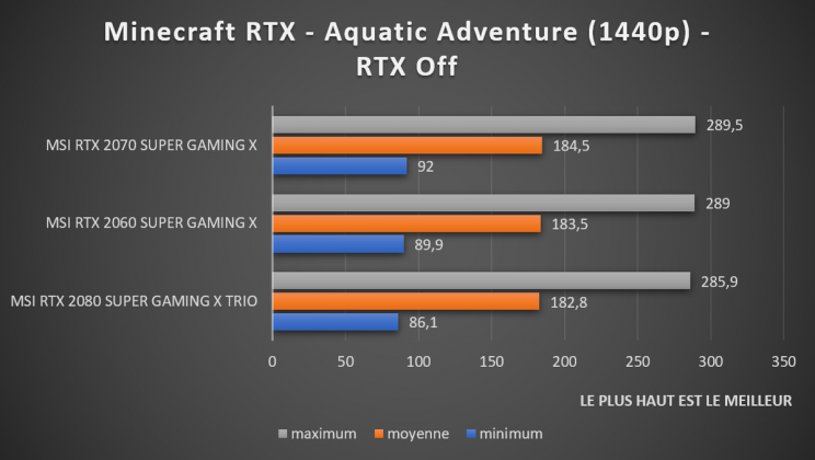 Test Minecraft RTX off 1440p