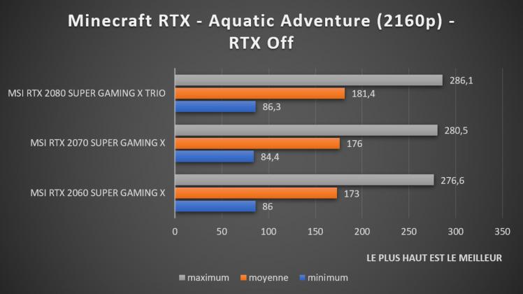 Test Minecraft RTX off 2160p