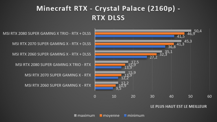 benchmark Minecraft RTX DLSS 2160p