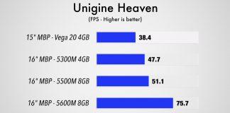 AMD Radeon Pro 5600M Unigine Heaven Extreme