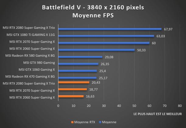 benchmark 2160p Battlefield V