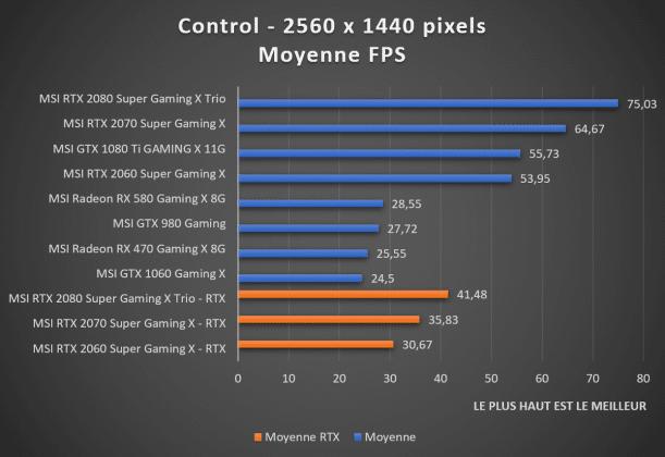 benchmark 1440p Control