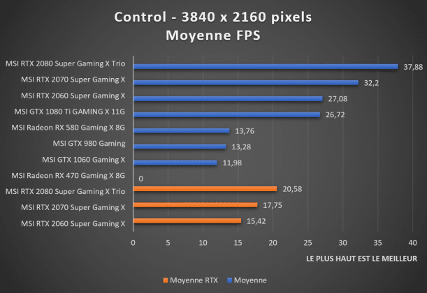 benchmark 2160p Control