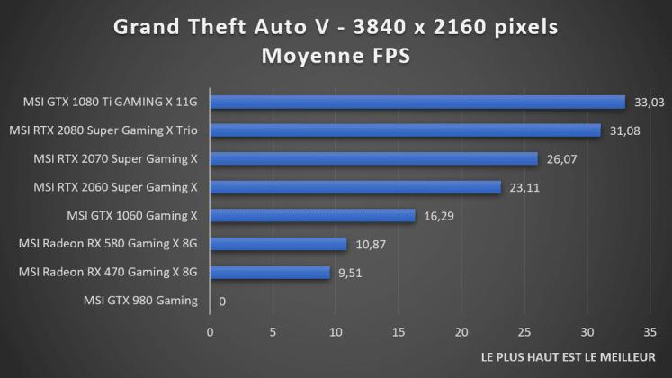 benchmark 2160p GTA V