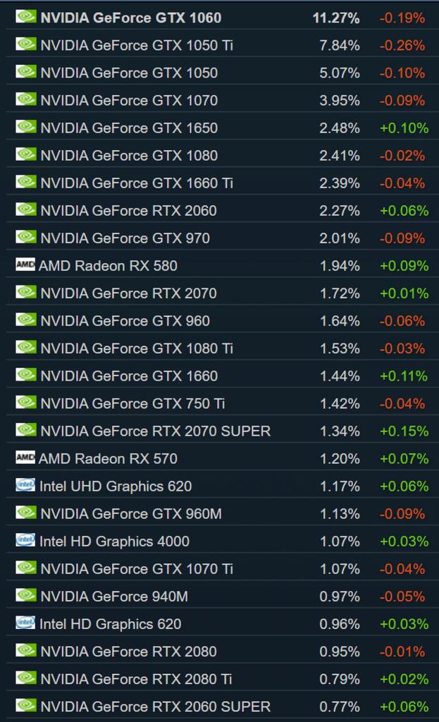carte graphiques les plus utilisés sur Steam