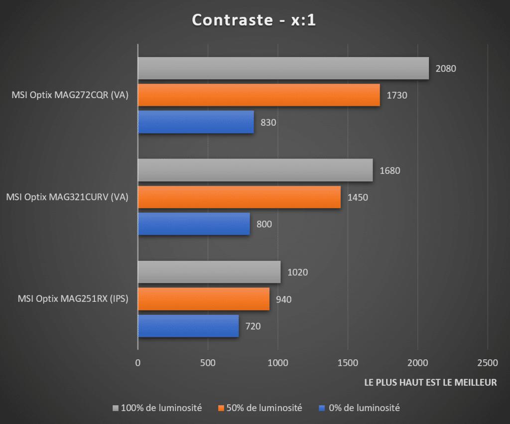 Contraste écran MSI Optix MAG