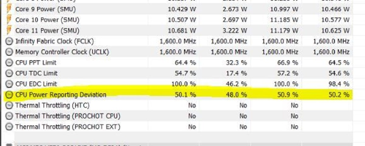 Power Reporting Deviation CPU AMD
