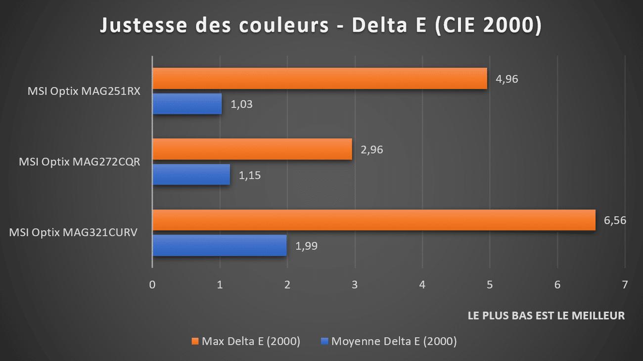Justesse des couleurs Delta E écran MSI Optix