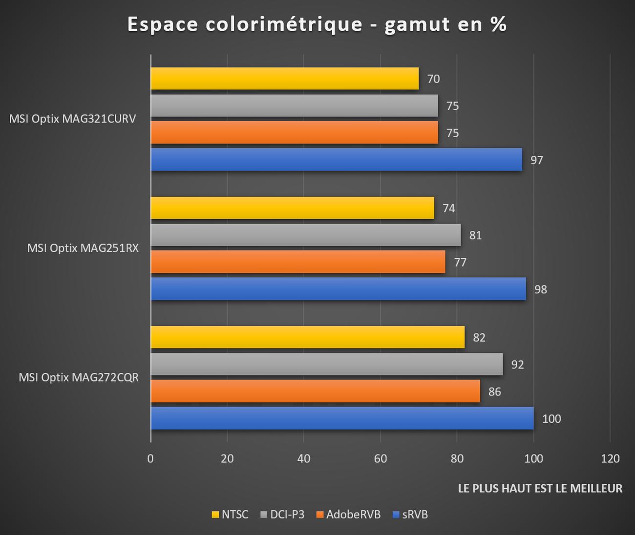 espaces colorimétriques MSI Optix MAG