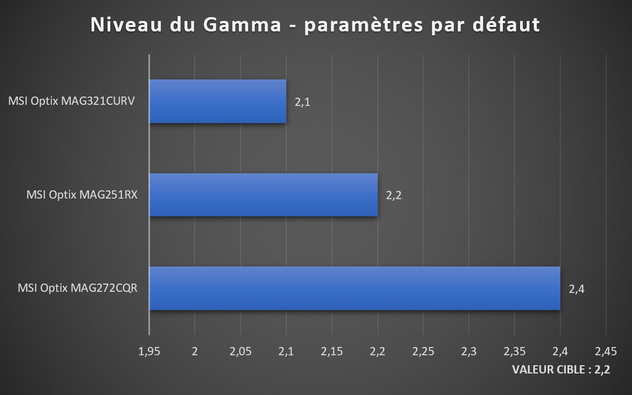 Gamma écran MSI Optix MAG