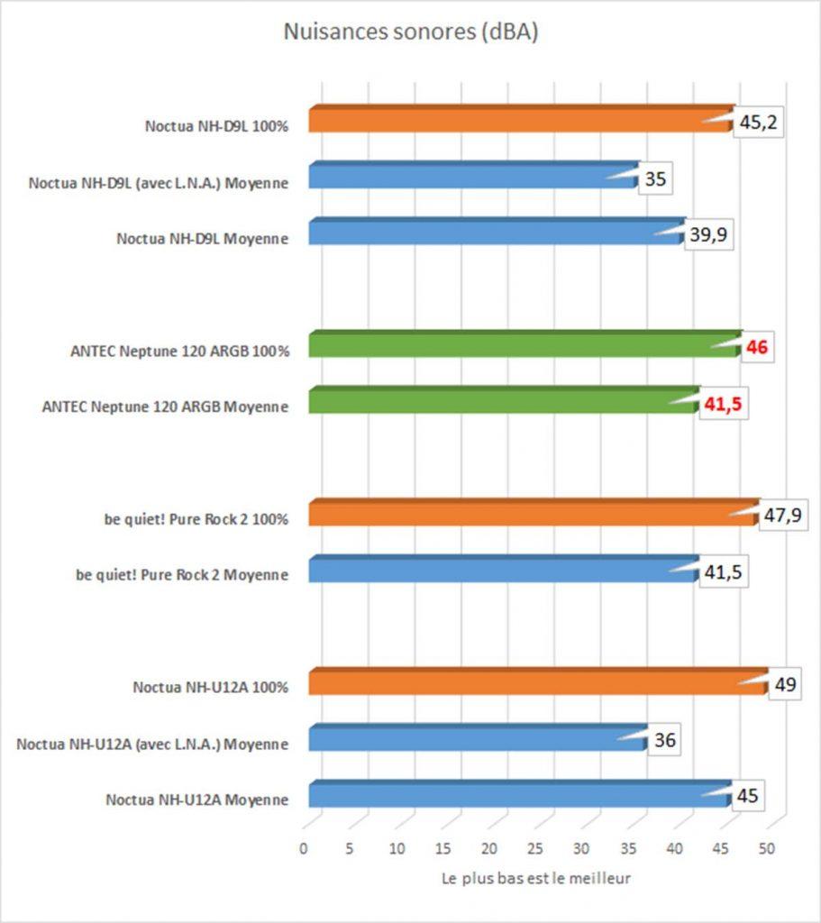 benchmarks bruit ANTEC Neptune 120 ARGB