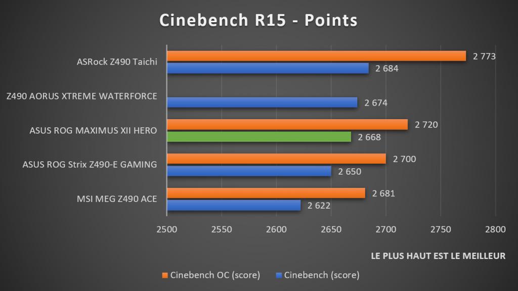 benchmark Cinebench R15 ASUS ROG MAXIMUS XII HERO