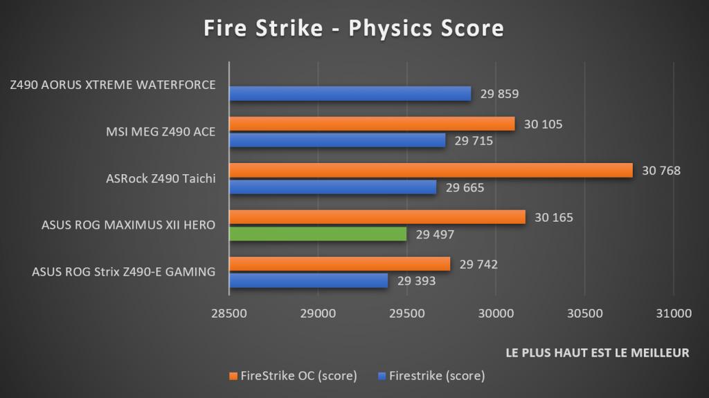 benchmark Fire Strike R15 ASUS ROG MAXIMUS XII HERO