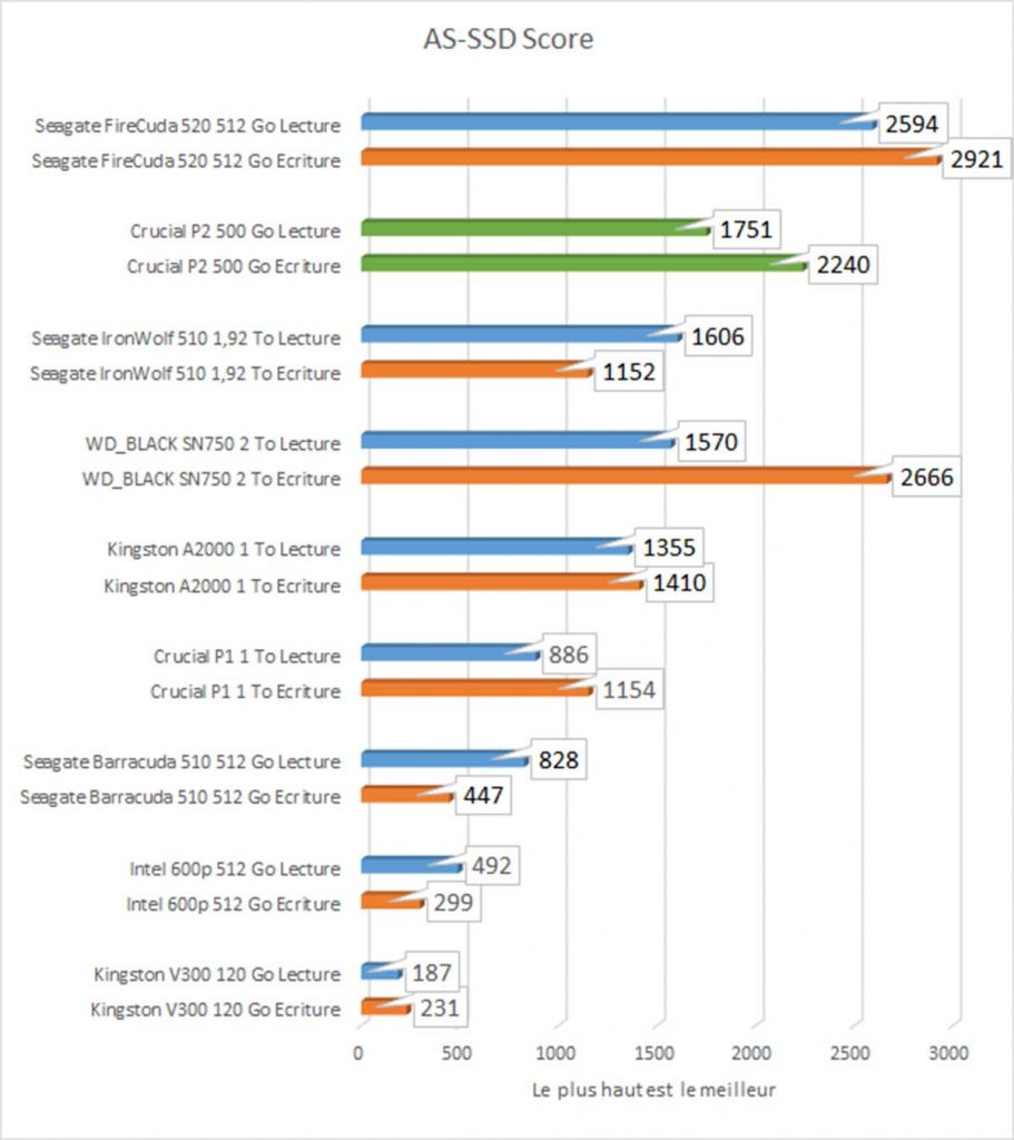 benchmark AS-SSD score
