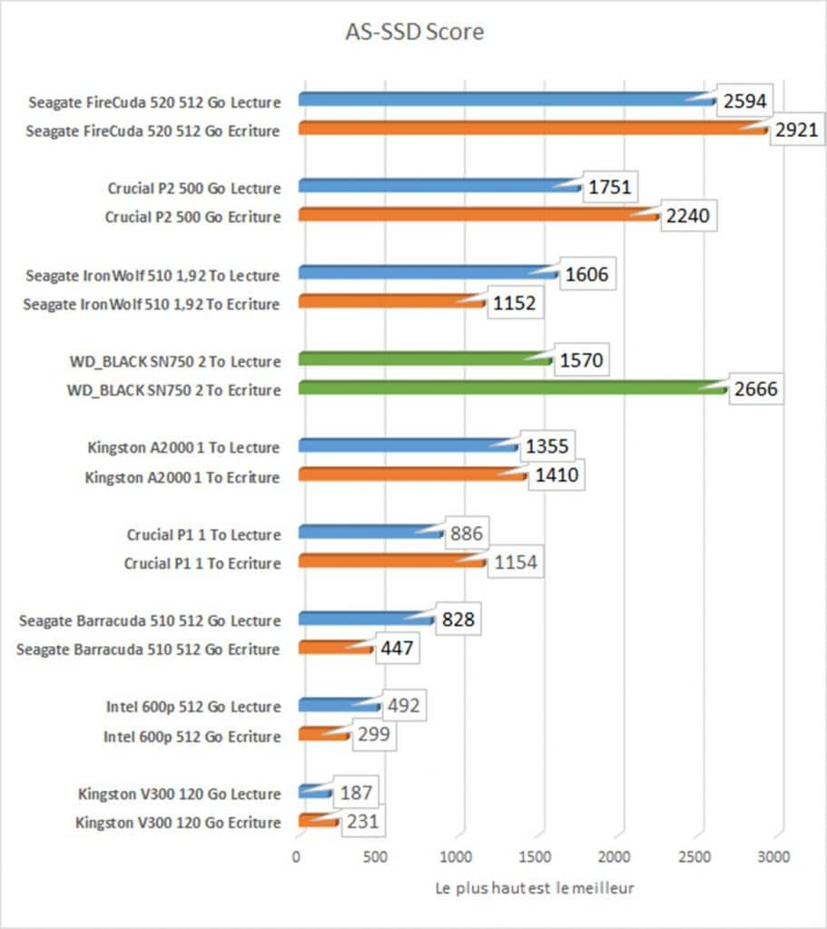 AS-SSD score benchmark