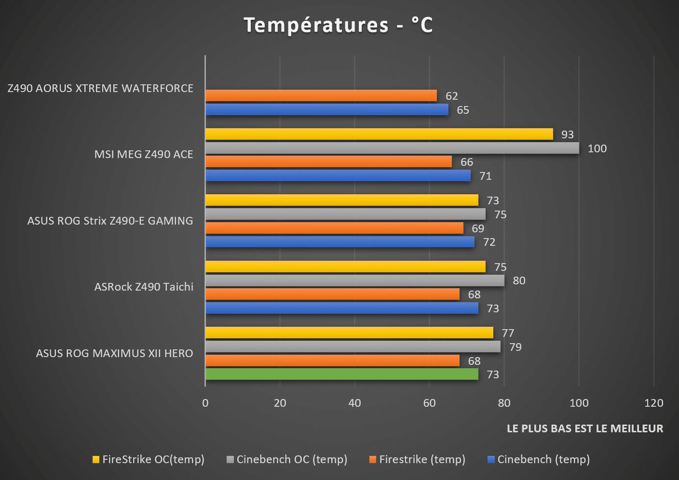 Test températures ASUS ROG MAXIMUS XII HERO