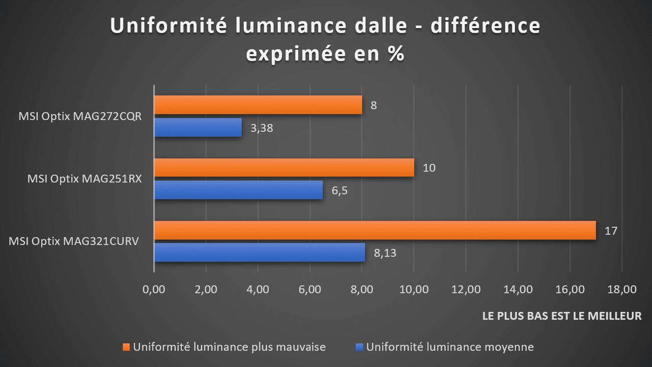 Uniformité luminance MSI Optix MAG