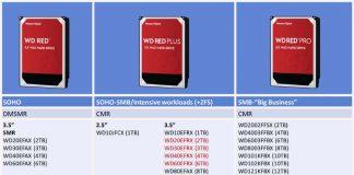 Famille Western Digital WD Red