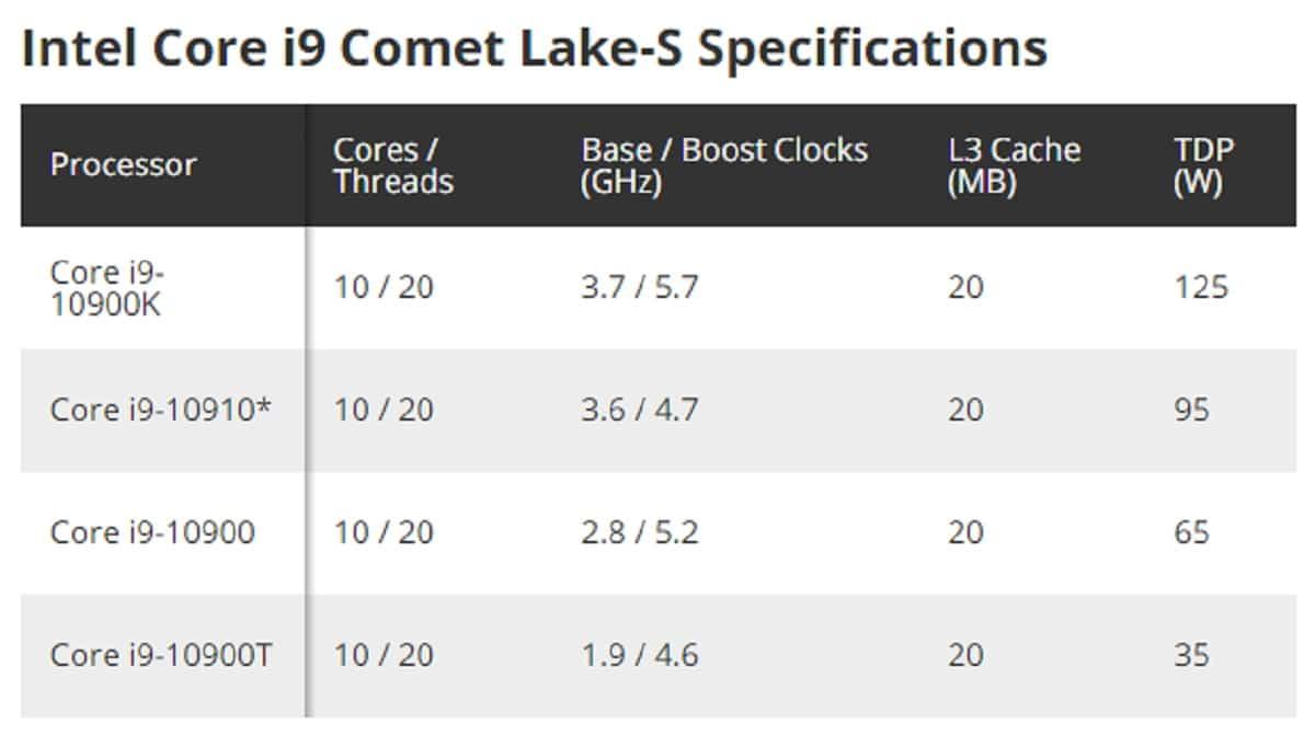 Intel Core i9-10910