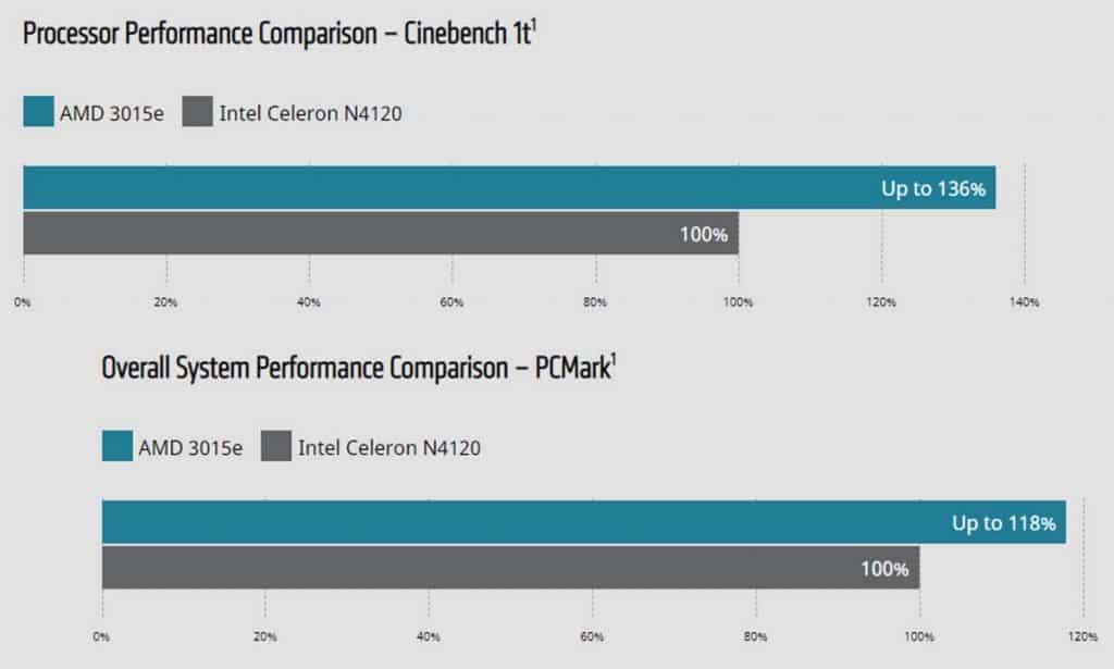 AMD 3015e vs Intel Celeron N4120
