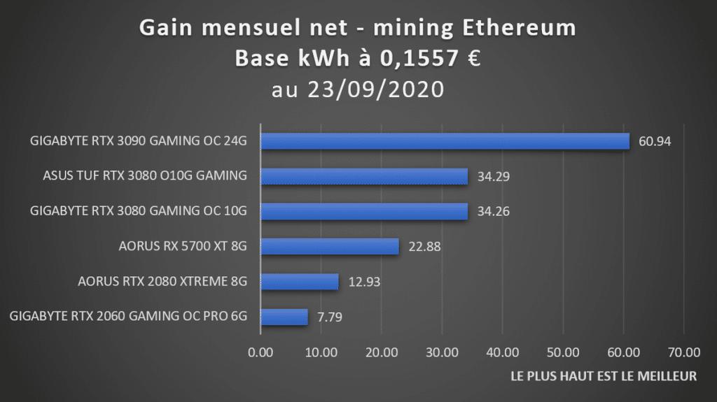 gain mensuel mining avec RTX 3090 3080