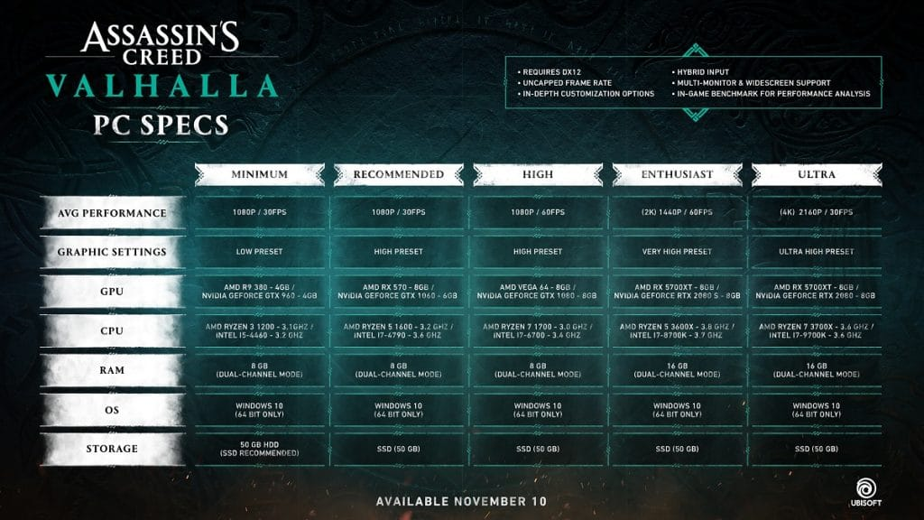 Assassin's Creed Valhalla Configurations requises