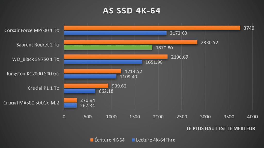 benchmark Sabrent Rocket AS SSD 4K64