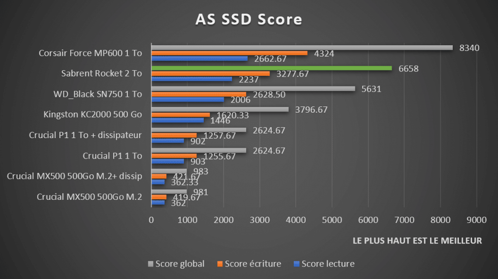 Benchmark Sabrent Rocket 2 To AS SSD Score