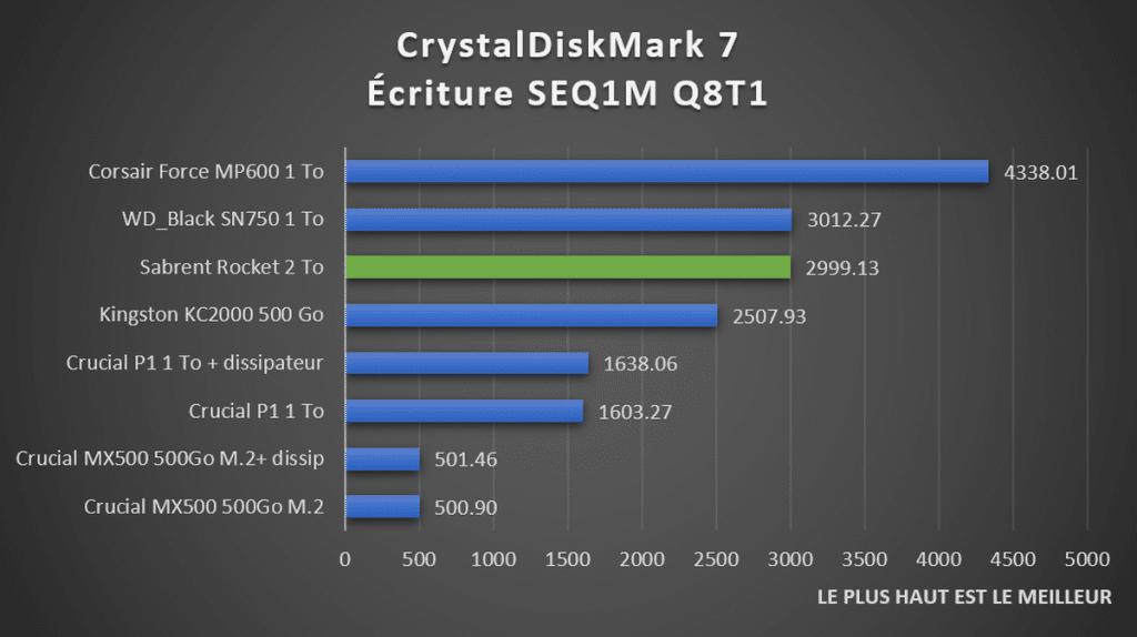 benchmark Sabrent Rocket CrystalDiskMark débits séquentiels