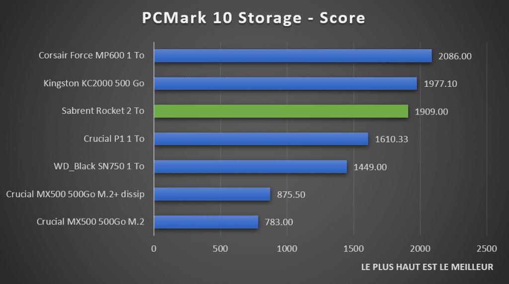 benchmark Sabrent Rocket PCMark 10 Storage score