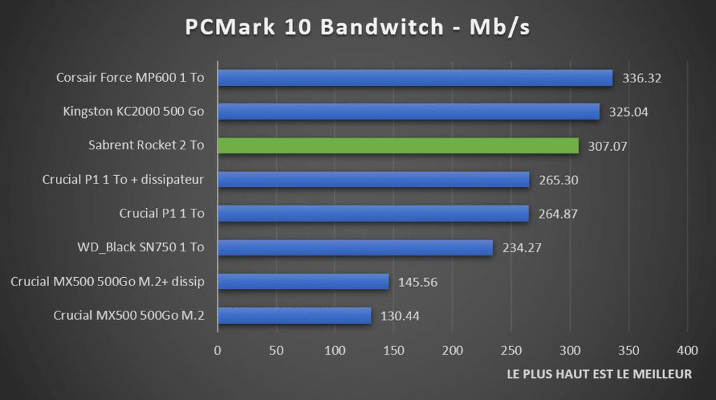 benchmark Sabrent Rocket PCMark 10 Storage