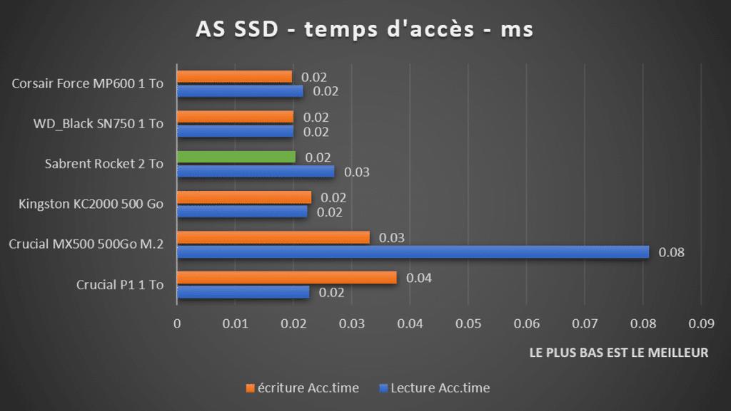 benchmark Sabrent Rocket temps d'accès