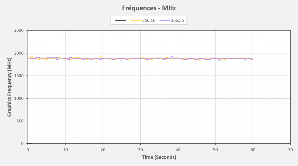 Test pilotes GeForce 356.16 VS 356.55 fréquences Fortnite