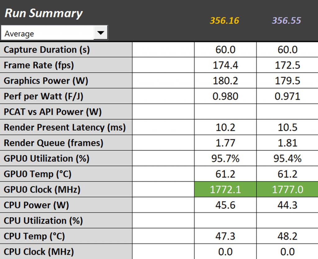 Test pilotes GeForce 456.16 VS 456.55 fréquences Doom Eternal