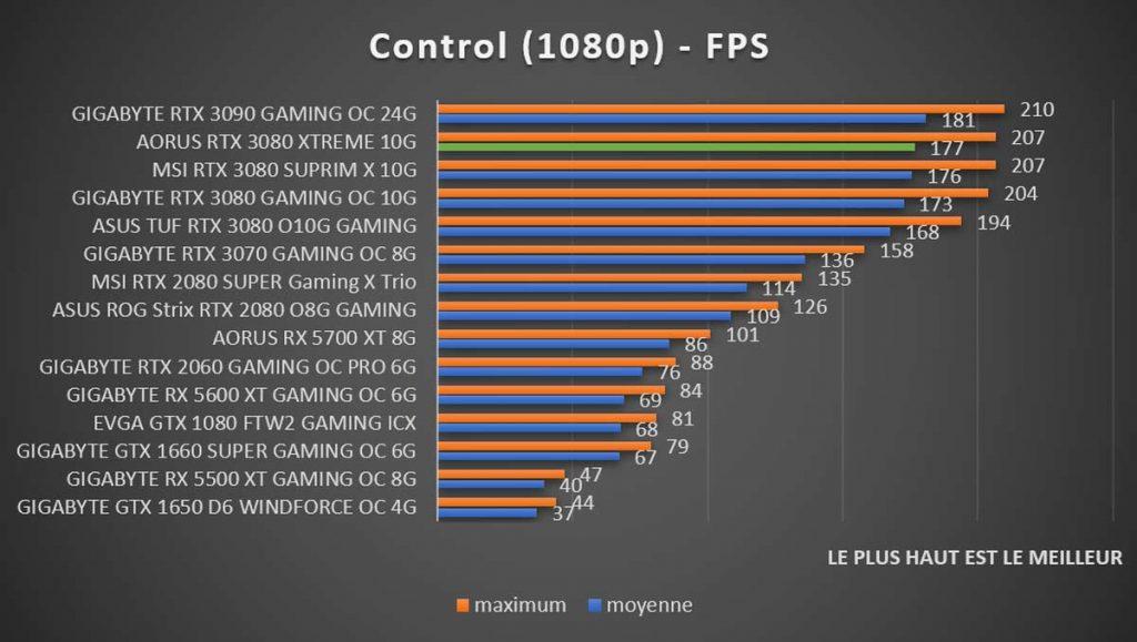 Benchmark Control RTX 3080 1080p