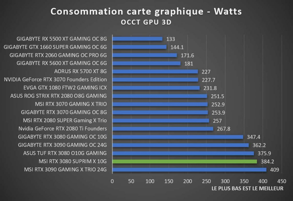 Benchmark consommation OCCT GPU 3D