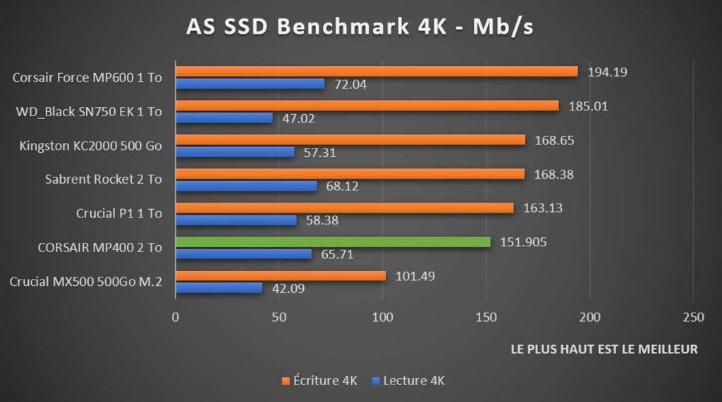 Benchmark CORSAIR MP400 AS SSD 4K