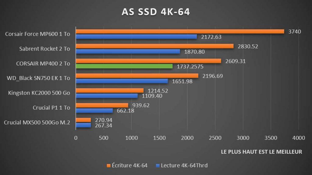 Benchmark CORSAIR MP400 AS SSD 4K-64
