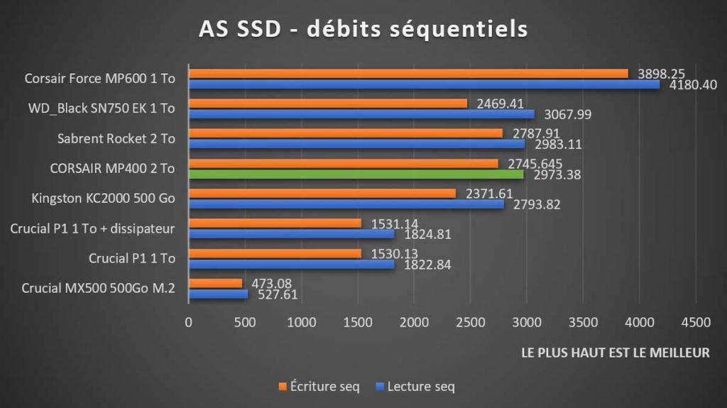 Benchmark CORSAIR MP400 AS SSD séquentiels