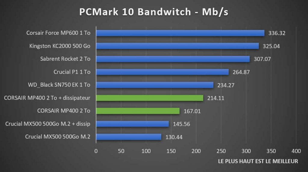Benchmark PCMark 10 Storage