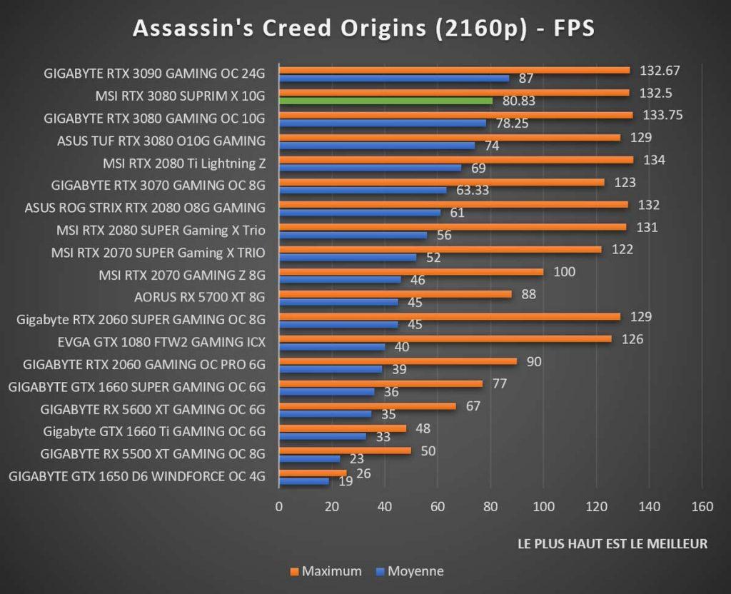 Benchmark MSI RTX 3080 SUPRIM Assassin's Creed 2160p