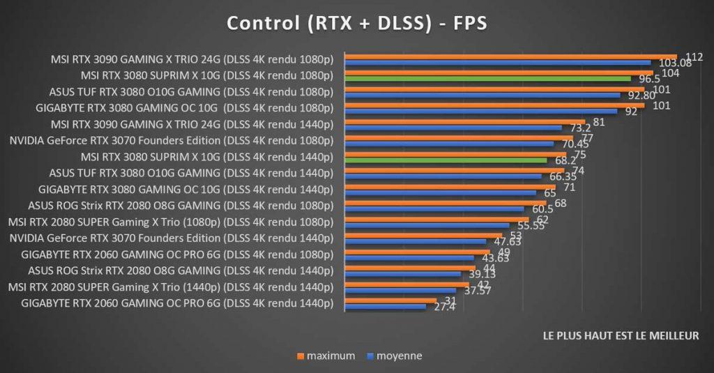 Benchmark MSI RTX 3080 SUPRIM X Control RTX