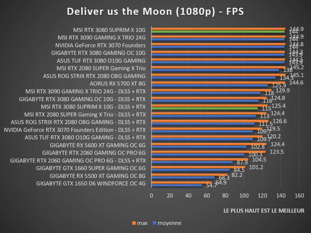 Benchmark MSI RTX 3080 SUPRIM X Deliver us the Moon 1080p